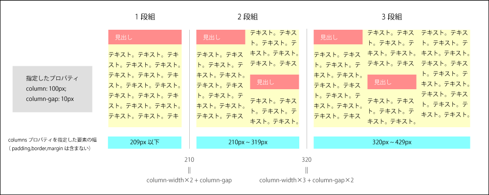 「columnsプロパティを指定した要素の幅(padding、border、marginは含まない)」が以下の値より小さい時は1段組になり、値以上だと2段組以上になります。column-width*2 + column-gap 次の値より大きくなると、3段組以上になります。column-width*3 + column-gap*2 以下、幅が大きくなると段組の数は増えていきます。